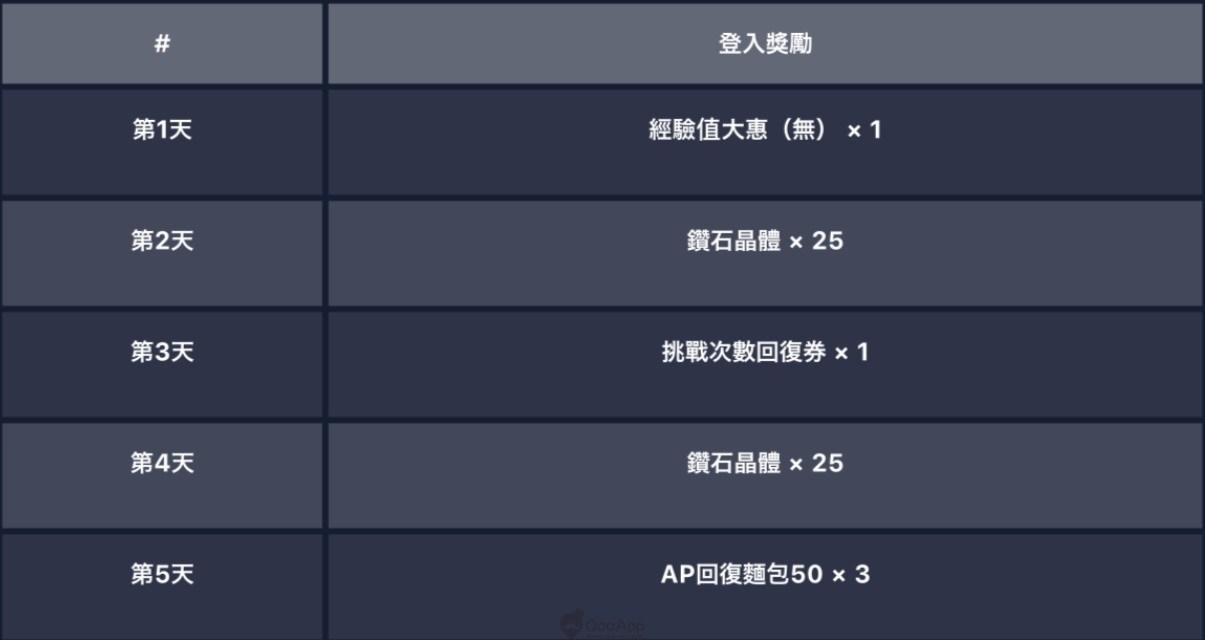 《刀剑神域ARS》总下载100万 将于12月8日举办制作人线下交流会