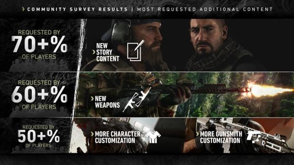 《火线猎杀:绝境》线上问卷调查结果 大量玩家要求实装AI队友功能