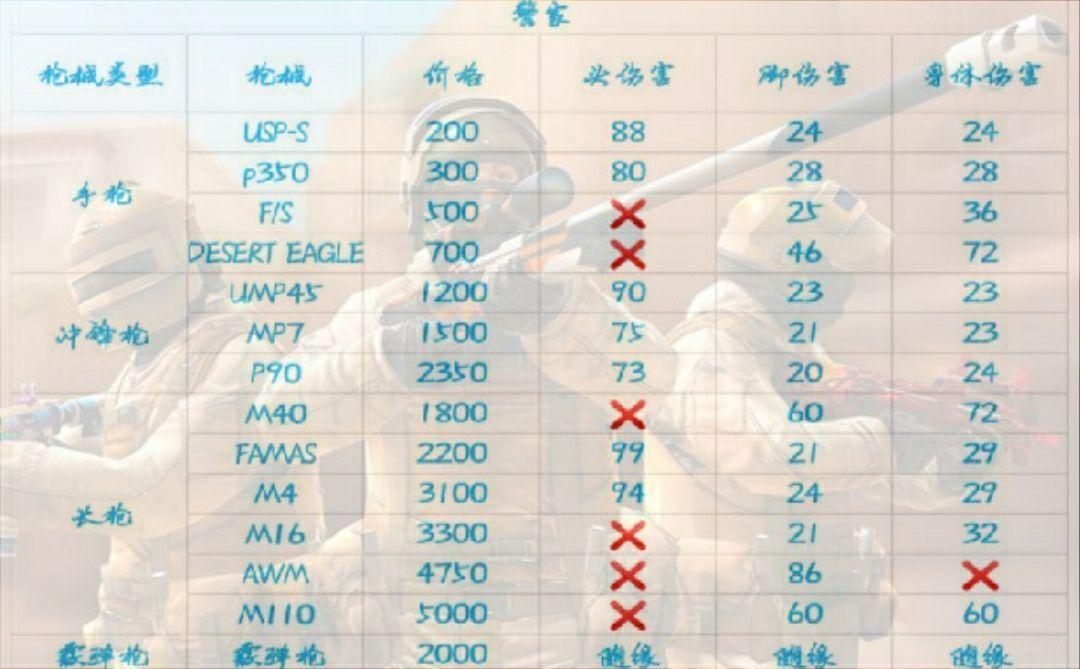 《对峙2》游戏数值干货 全武器伤害调研